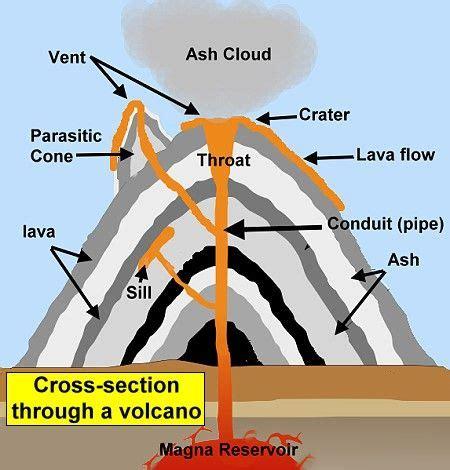 Essay about volcano eruption